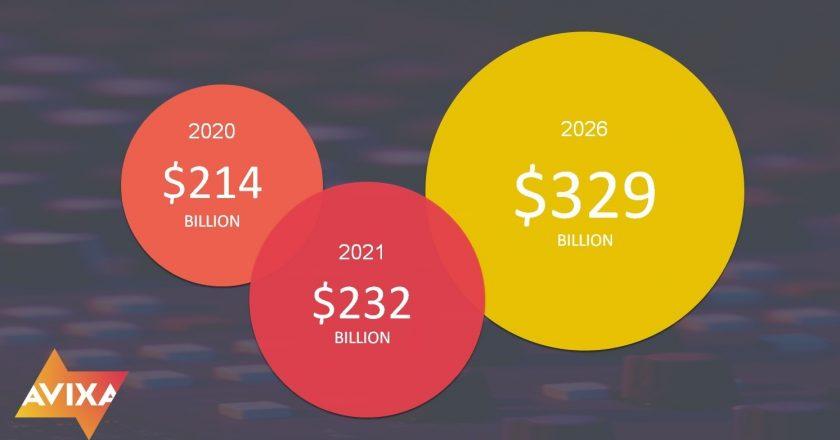 pro av revenue forecast by avixa