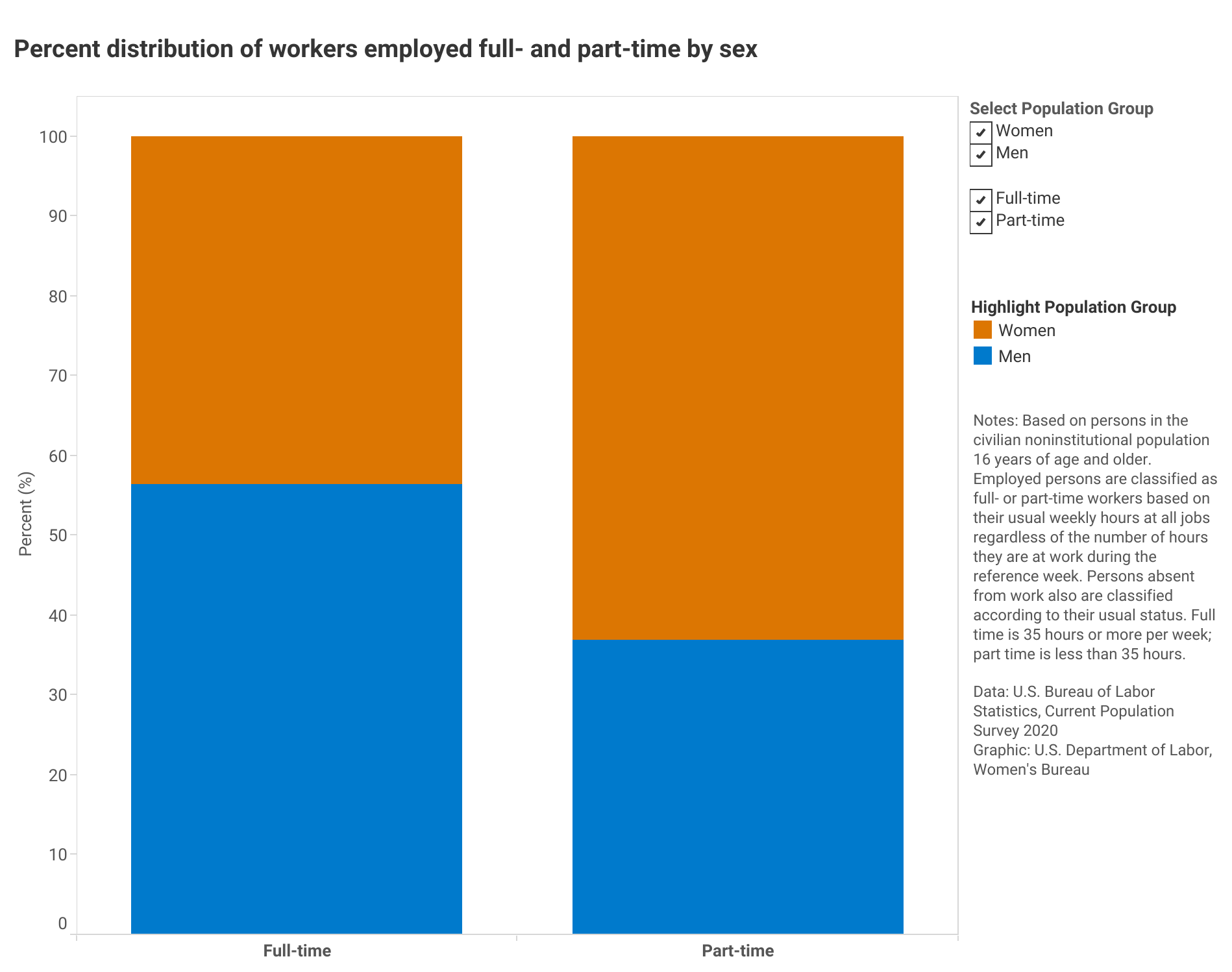 U.S. department of labor statistic on Percent distribution of workers employed full- and part-time by sex