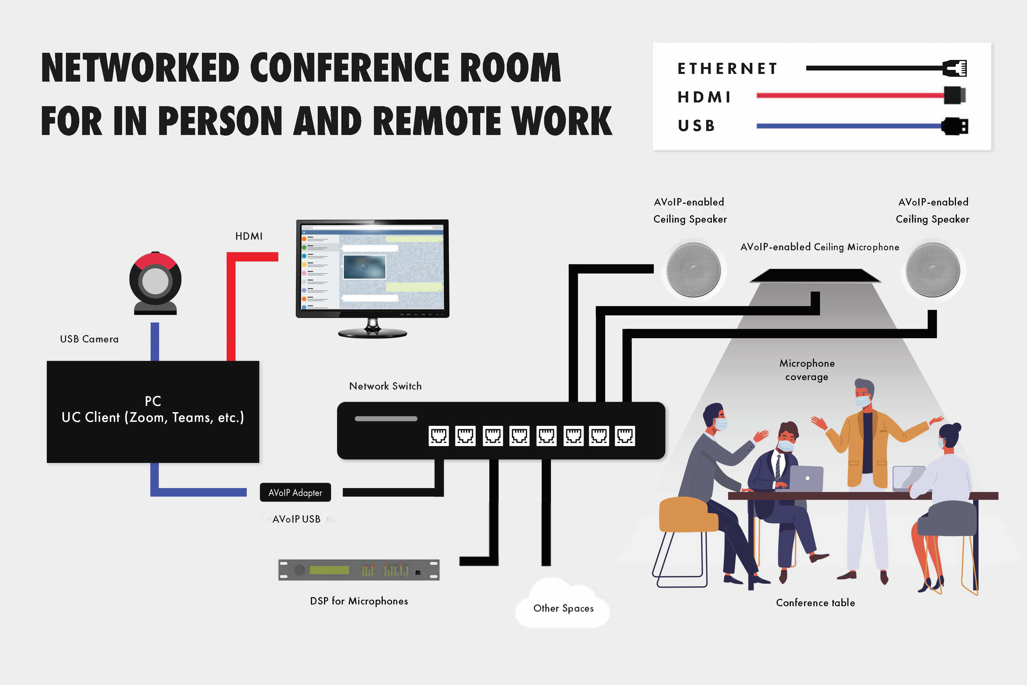 Diagram of a conference room networked using AVoIP