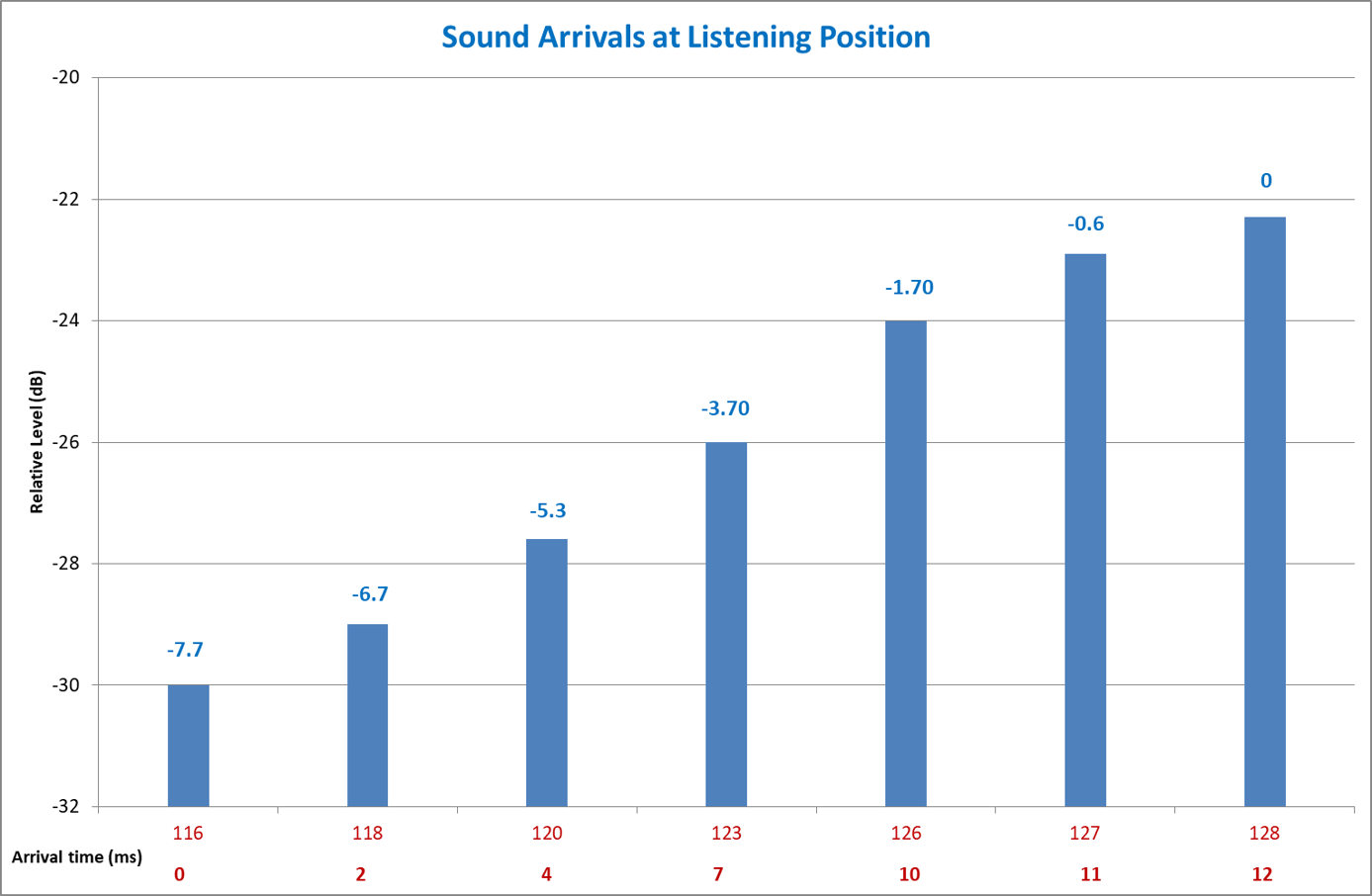 a bar graph of sound arrivals from a cathedral sound system