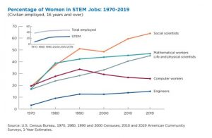 U.S. Census data on women in STEM